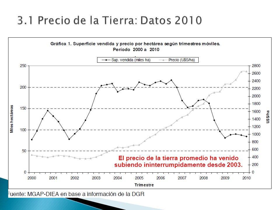 3.1 Precio de la Tierra: Datos 2010 El precio de la tierra promedio ha venido subiendo ininterrumpidamente desde 2003.
