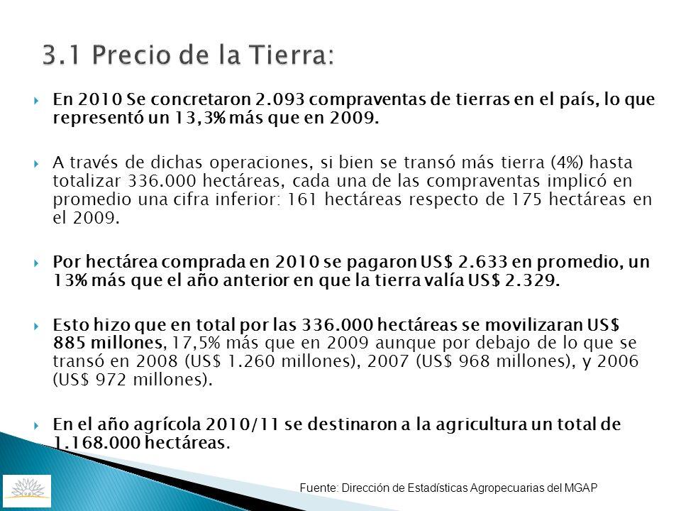 3.1 Precio de la Tierra: En 2010 Se concretaron 2.093 compraventas de tierras en el país, lo que representó un 13,3% más que en 2009. A través de dich