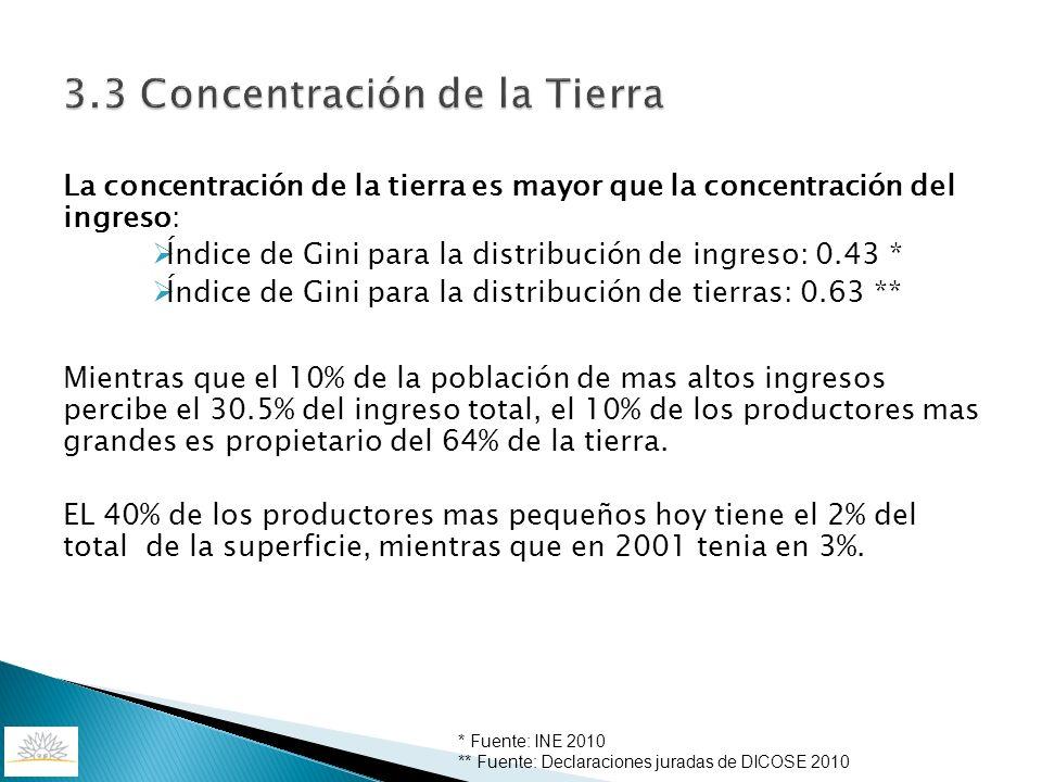 3.3 Concentración de la Tierra La concentración de la tierra es mayor que la concentración del ingreso: Índice de Gini para la distribución de ingreso