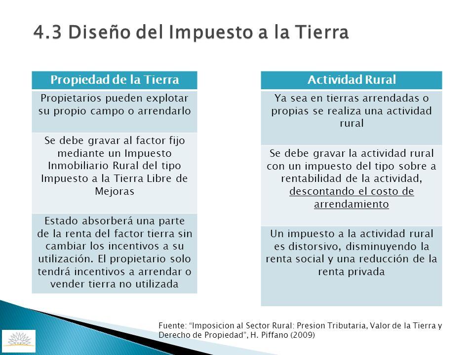 Fuente: Imposicion al Sector Rural: Presion Tributaria, Valor de la Tierra y Derecho de Propiedad, H. Piffano (2009) Propiedad de la Tierra Propietari