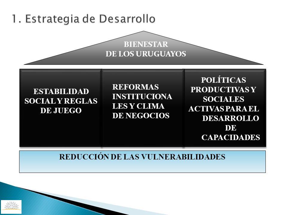 ESTABILIDAD SOCIAL Y REGLAS DE JUEGO POLÍTICAS PRODUCTIVAS Y SOCIALES ACTIVAS PARA EL DESARROLLO DE CAPACIDADES BIENESTAR DE LOS URUGUAYOS REFORMAS IN