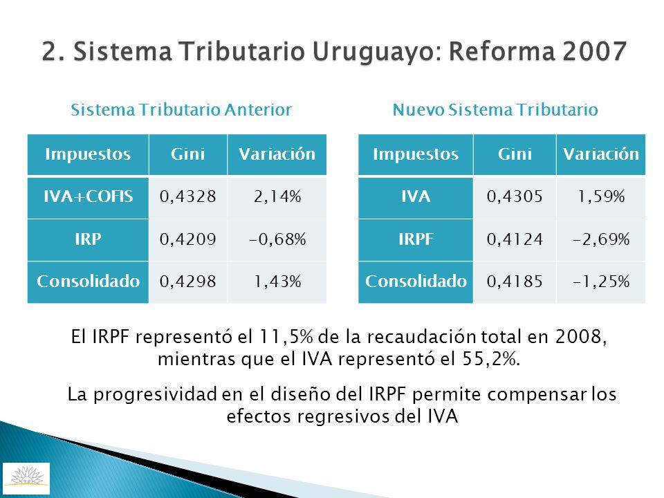 2. Sistema Tributario Uruguayo: Reforma 2007 Sistema Tributario Anterior ImpuestosGiniVariación IVA+COFIS0,43282,14% IRP0,4209-0,68% Consolidado0,4298