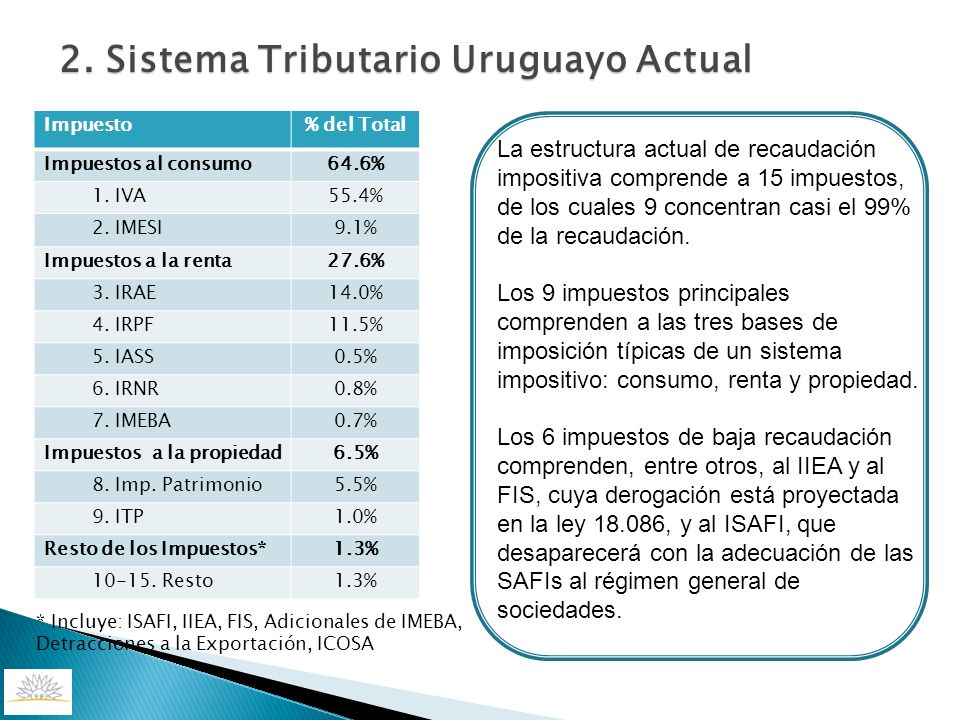 * Incluye: ISAFI, IIEA, FIS, Adicionales de IMEBA, Detracciones a la Exportación, ICOSA Impuesto% del Total Impuestos al consumo64.6% 1. IVA55.4% 2. I