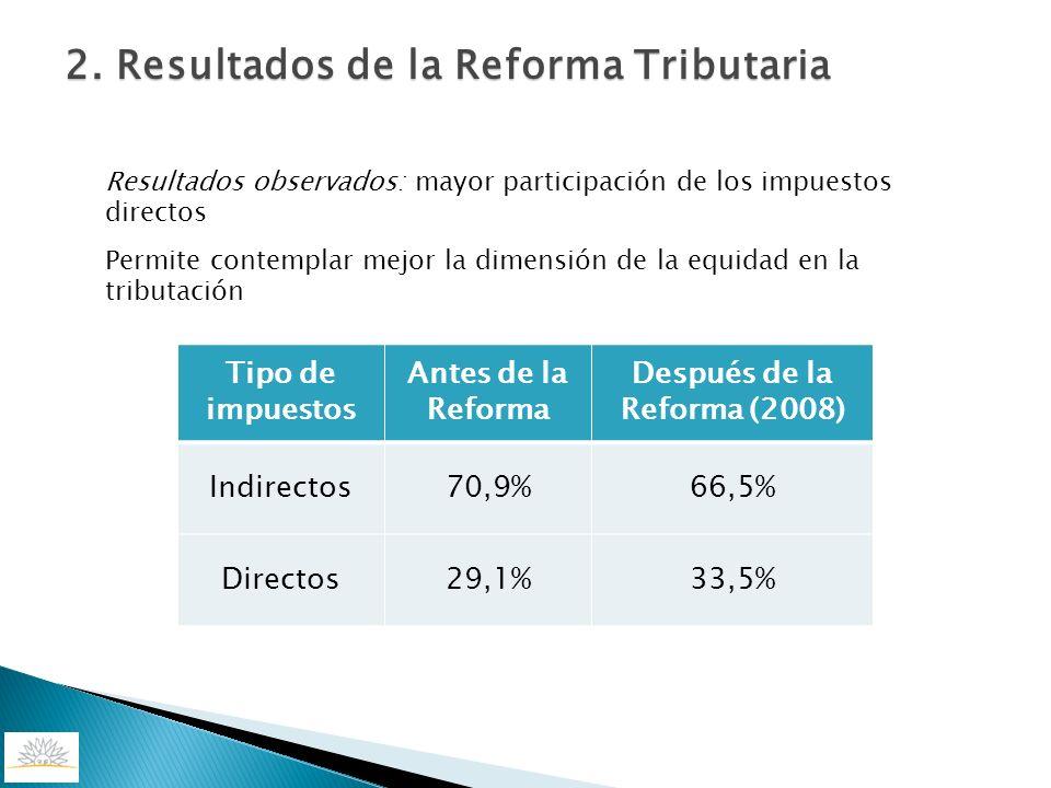 Tipo de impuestos Antes de la Reforma Después de la Reforma (2008) Indirectos70,9%66,5% Directos29,1%33,5% Resultados observados: mayor participación