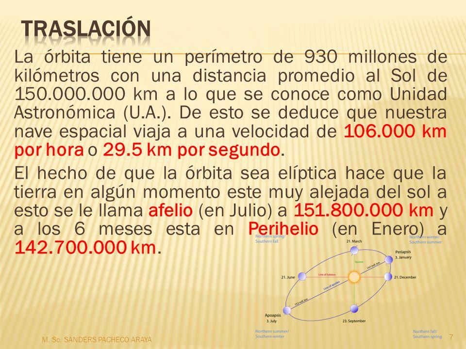 Precesión de los equinoccios Llamado comúnmente precesión, fue descrito por Hiparco de Nicea.