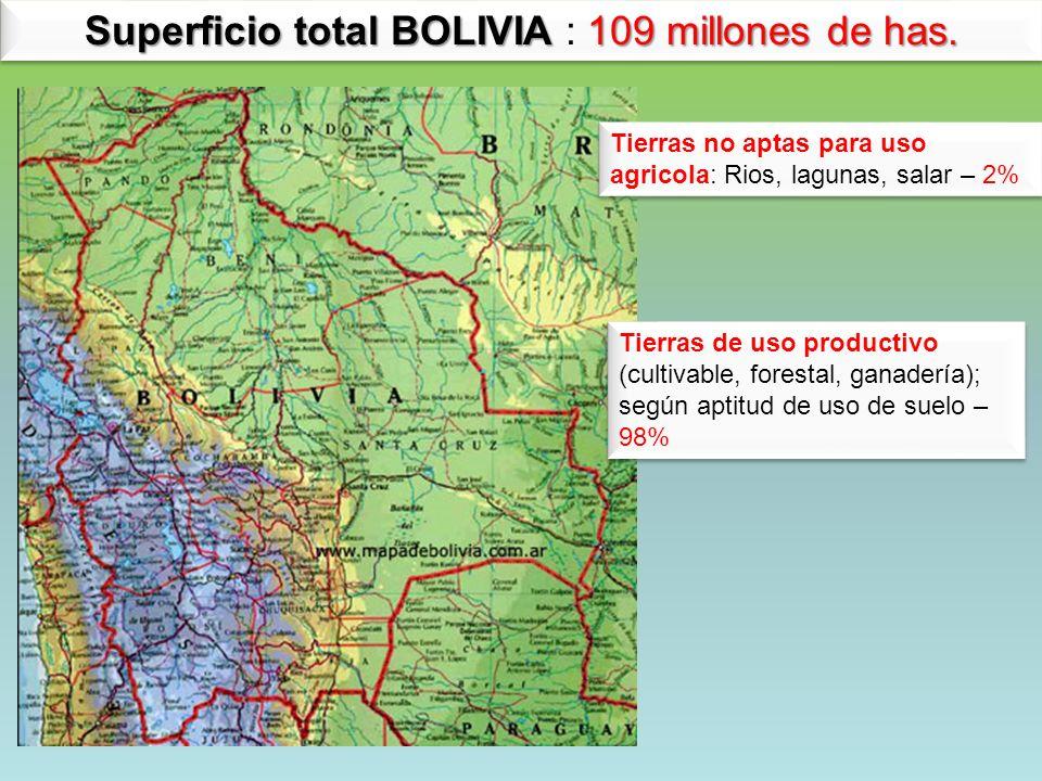 Superficio total BOLIVIA 109 millones de has. Superficio total BOLIVIA : 109 millones de has. Tierras no aptas para uso agricola: Rios, lagunas, salar