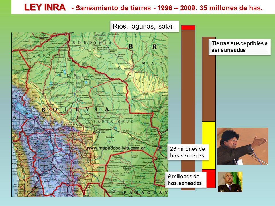 LEY INRA LEY INRA - Saneamiento de tierras - 1996 – 2009: 35 millones de has. Rios, lagunas, salar Tierras susceptibles a ser saneadas 26 millones de