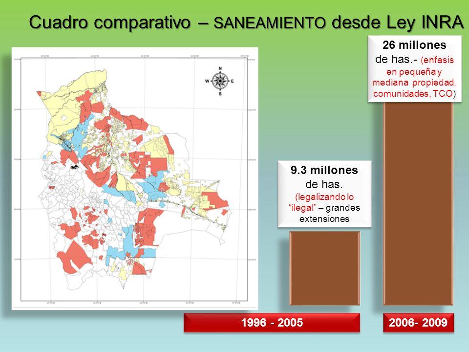 Cuadro comparativo – SANEAMIENTO desde Ley INRA 9.3 millones de has.