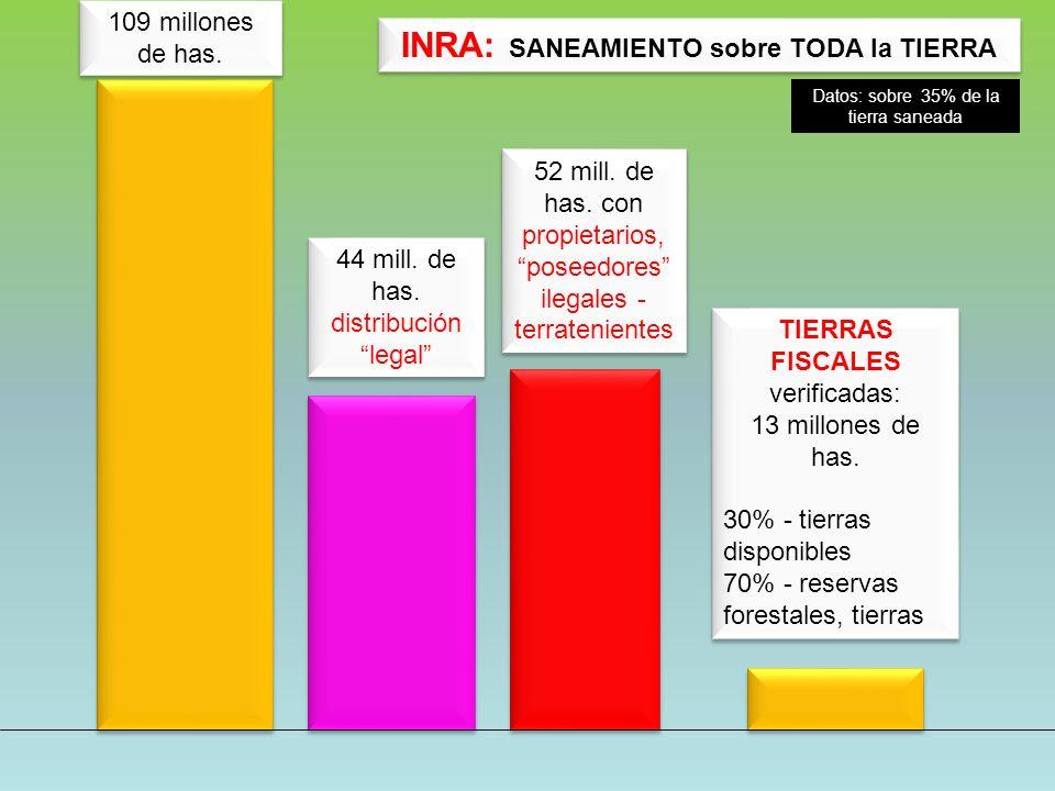 TIERRAS FISCALES verificadas: 13 millones de has. 30% - tierras disponibles 70% - reservas forestales, tierras TIERRAS FISCALES verificadas: 13 millon