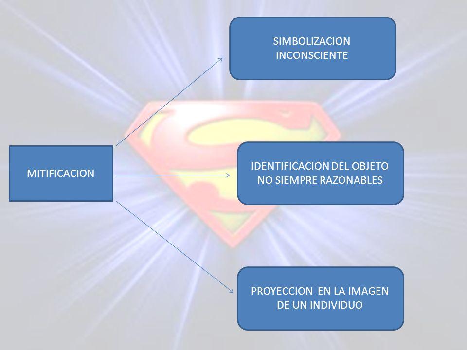 MITIFICACION SIMBOLIZACION INCONSCIENTE IDENTIFICACION DEL OBJETO NO SIEMPRE RAZONABLES PROYECCION EN LA IMAGEN DE UN INDIVIDUO