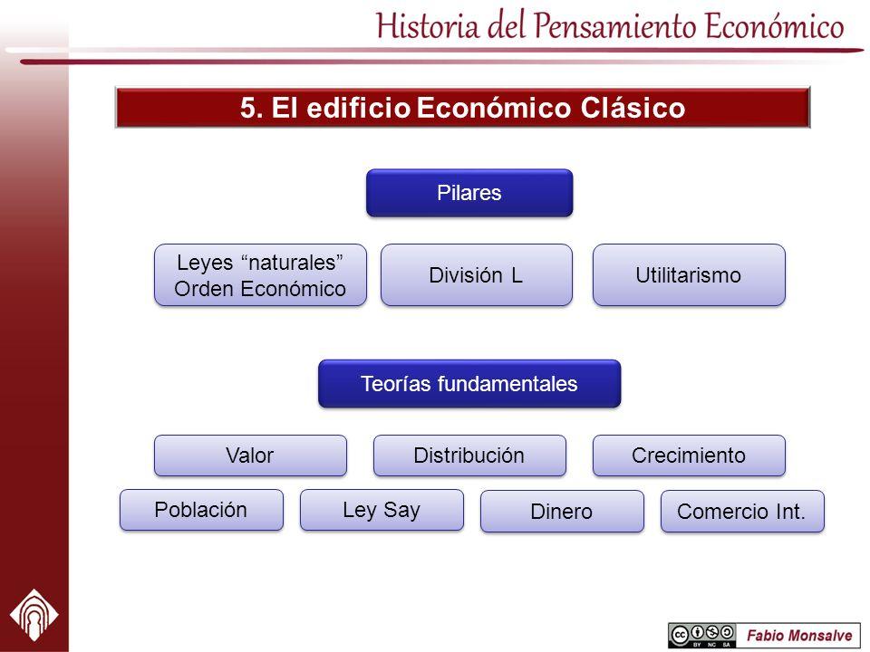 5. El edificio Económico Clásico Pilares Leyes naturales Orden Económico División L Utilitarismo Teorías fundamentales Valor Distribución Crecimiento