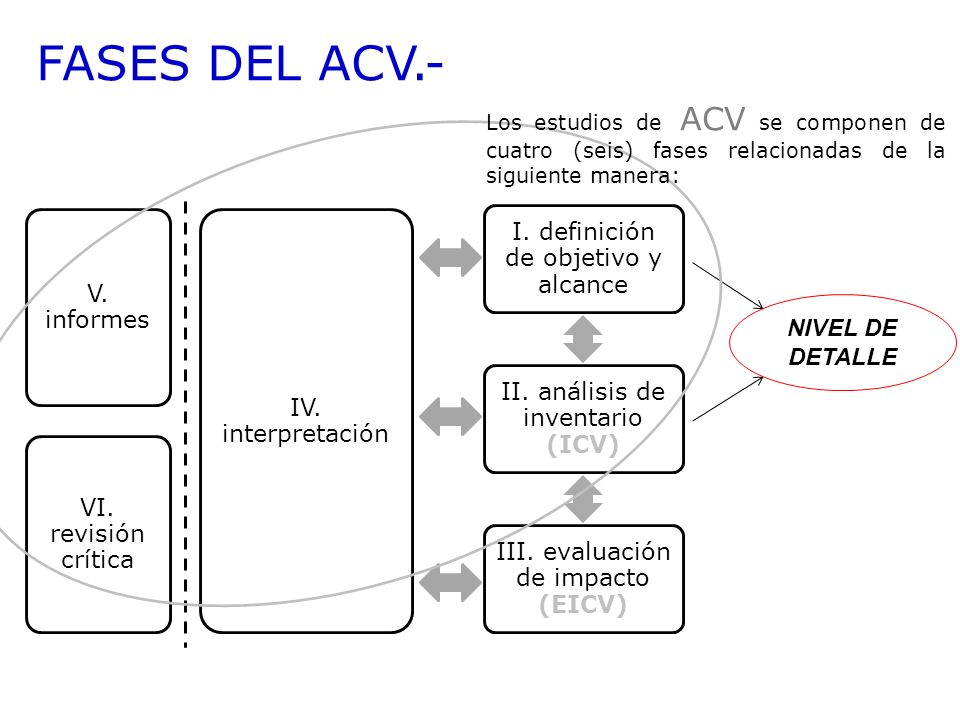FASES DEL ACV.- I. definición de objetivo y alcance II. análisis de inventario (ICV) III. evaluación de impacto (EICV) IV. interpretación NIVEL DE DET