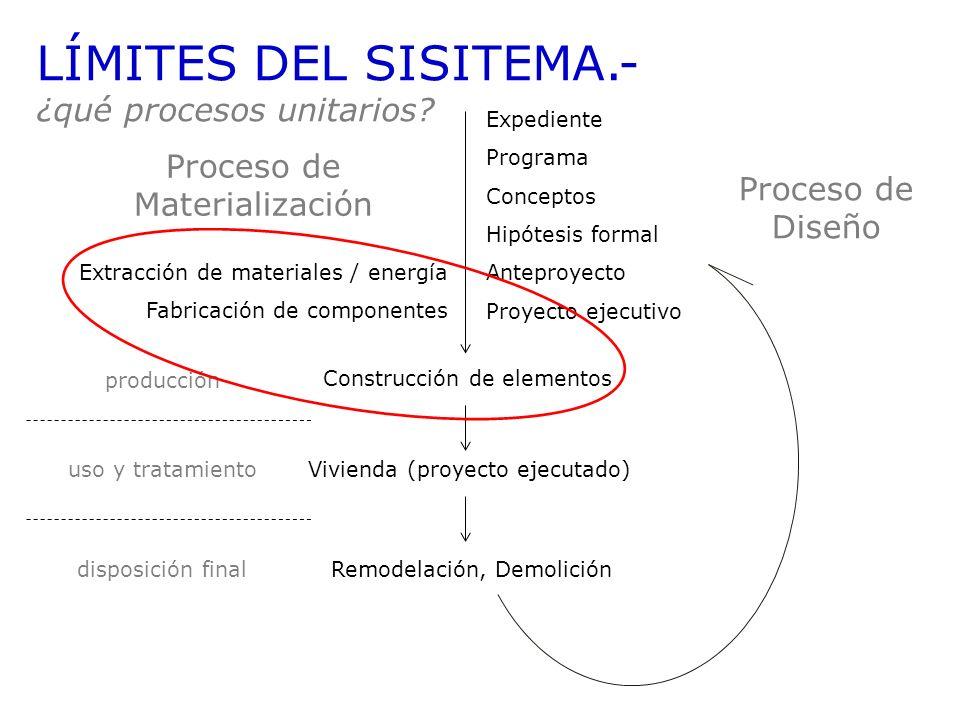 LÍMITES DEL SISITEMA.- ¿qué procesos unitarios? Expediente Programa Conceptos Hipótesis formal Anteproyecto Proyecto ejecutivo Proceso de Diseño Extra