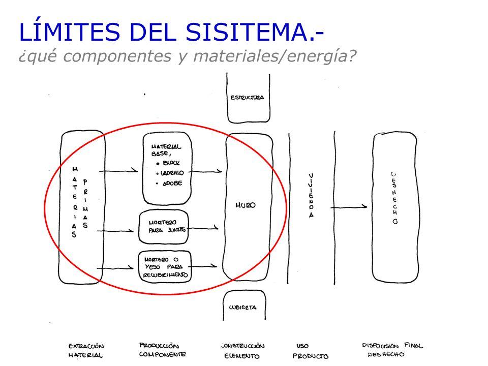 LÍMITES DEL SISITEMA.- ¿qué componentes y materiales/energía?