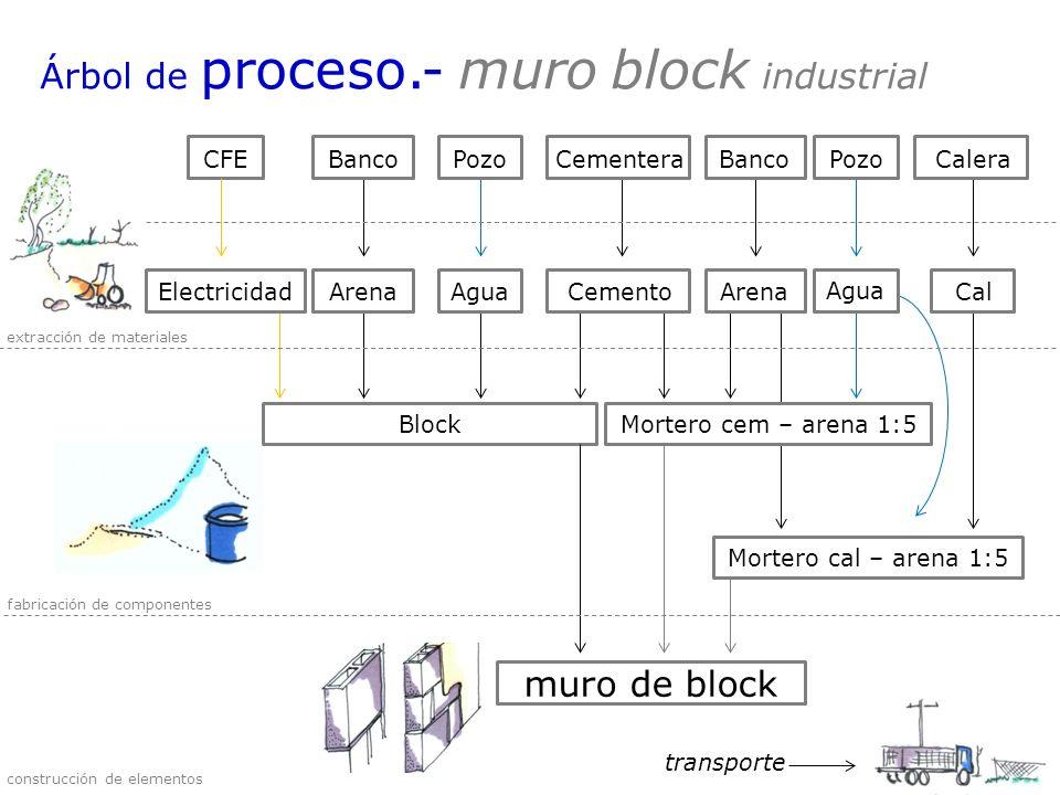 CFEBancoPozoCementeraBancoPozoCalera ElectricidadArenaAguaCementoArenaAguaCal Árbol de proceso.- muro block industrial BlockMortero cem – arena 1:5 Mo