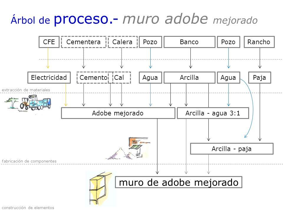 Árbol de proceso.- muro adobe mejorado CFECementeraCalera Adobe mejoradoArcilla - agua 3:1 Arcilla - paja BancoPozoRancho ElectricidadCementoCalArcill