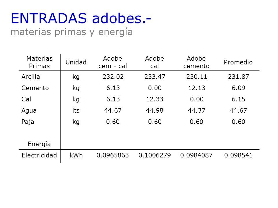 ENTRADAS adobes.- materias primas y energía Materias Primas Unidad Adobe cem - cal Adobe cal Adobe cemento Promedio Arcillakg 232.02233.47230.11231.87