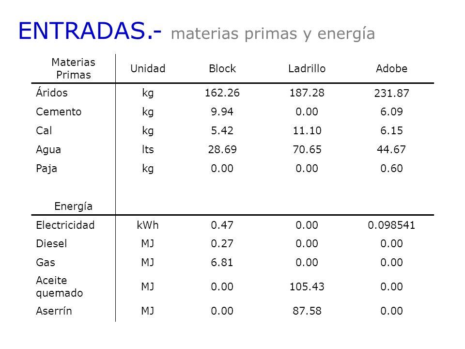 ENTRADAS.- materias primas y energía Materias Primas UnidadBlockLadrilloAdobe Áridoskg162.26187.28 231.87 Cementokg9.940.00 6.09 Calkg5.4211.10 6.15 A