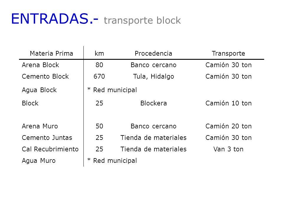 Materia PrimakmProcedenciaTransporte Arena Block80Banco cercanoCamión 30 ton Cemento Block670Tula, HidalgoCamión 30 ton Agua Block* Red municipal Bloc