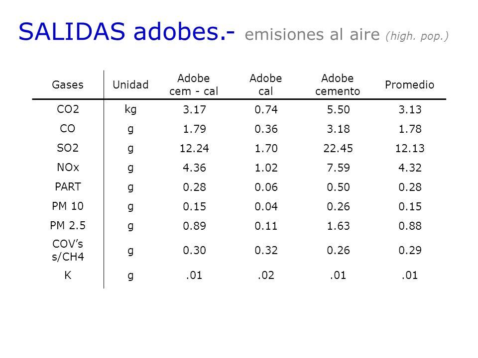 SALIDAS adobes.- emisiones al aire (high. pop.) GasesUnidad Adobe cem - cal Adobe cal Adobe cemento Promedio CO2kg 3.170.745.503.13 COg 1.790.363.181.