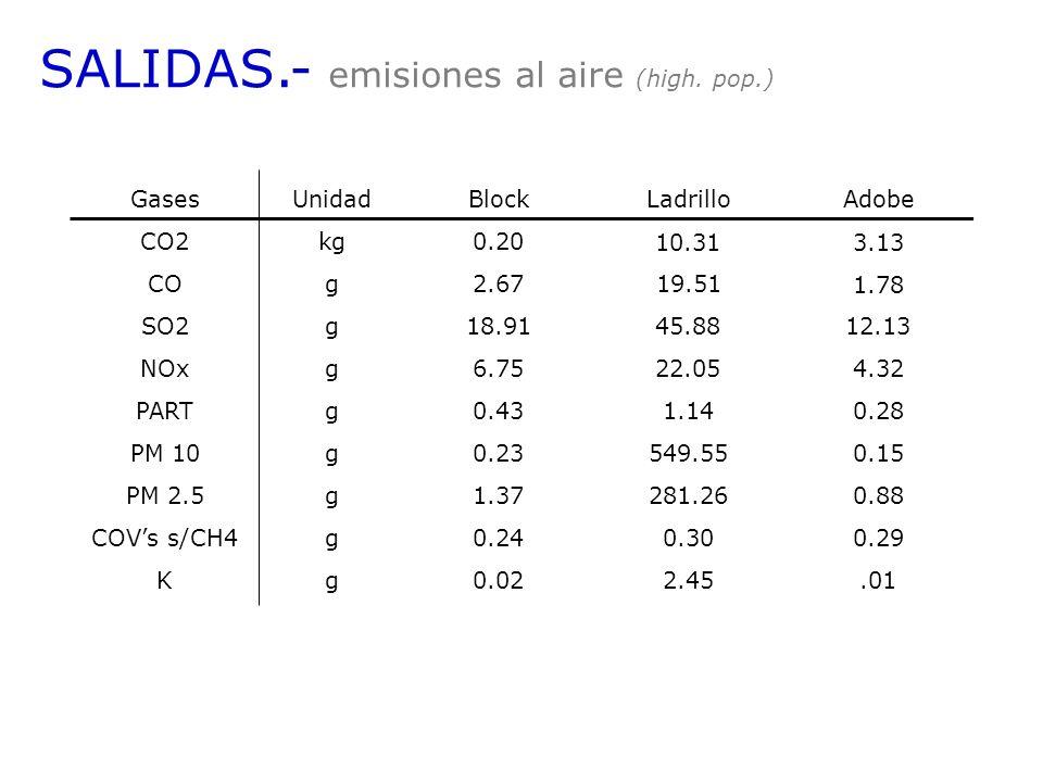 SALIDAS.- emisiones al aire (high. pop.) GasesUnidadBlockLadrilloAdobe CO2kg0.20 10.313.13 COg2.6719.51 1.78 SO2g18.91 45.8812.13 NOxg6.75 22.054.32 P