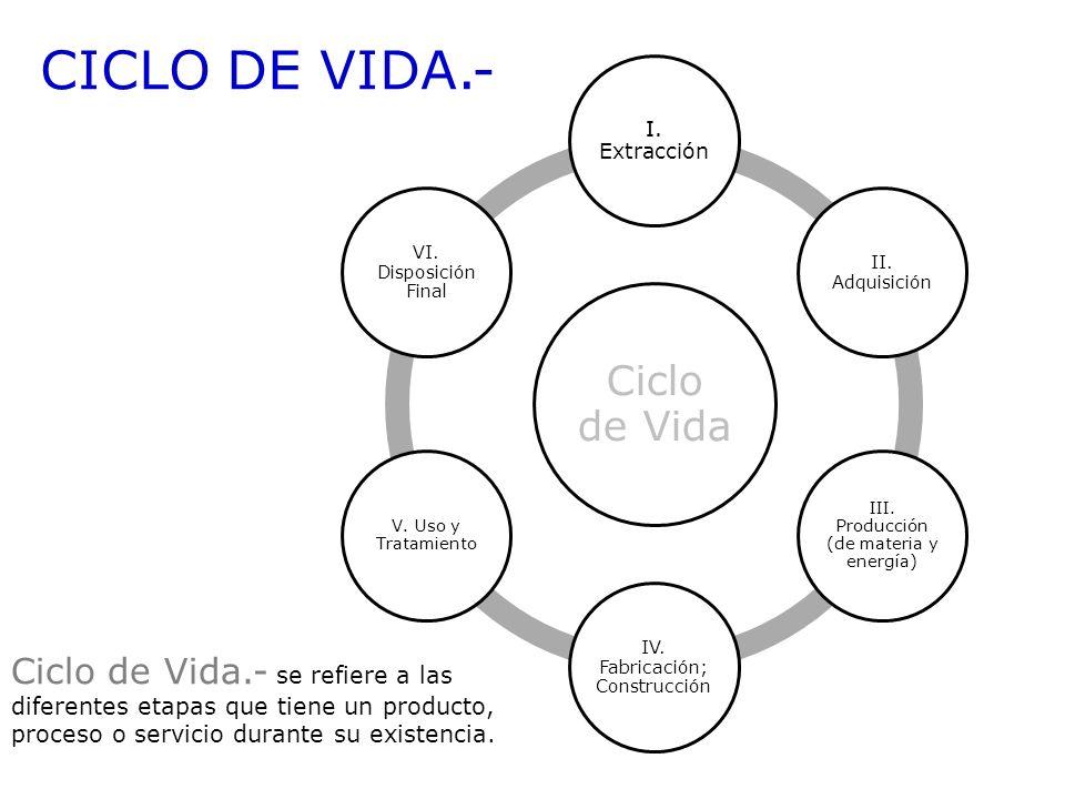 Ciclo de Vida I. Extracción II. Adquisición III. Producción (de materia y energía) IV. Fabricación; Construcción V. Uso y Tratamiento VI. Disposición