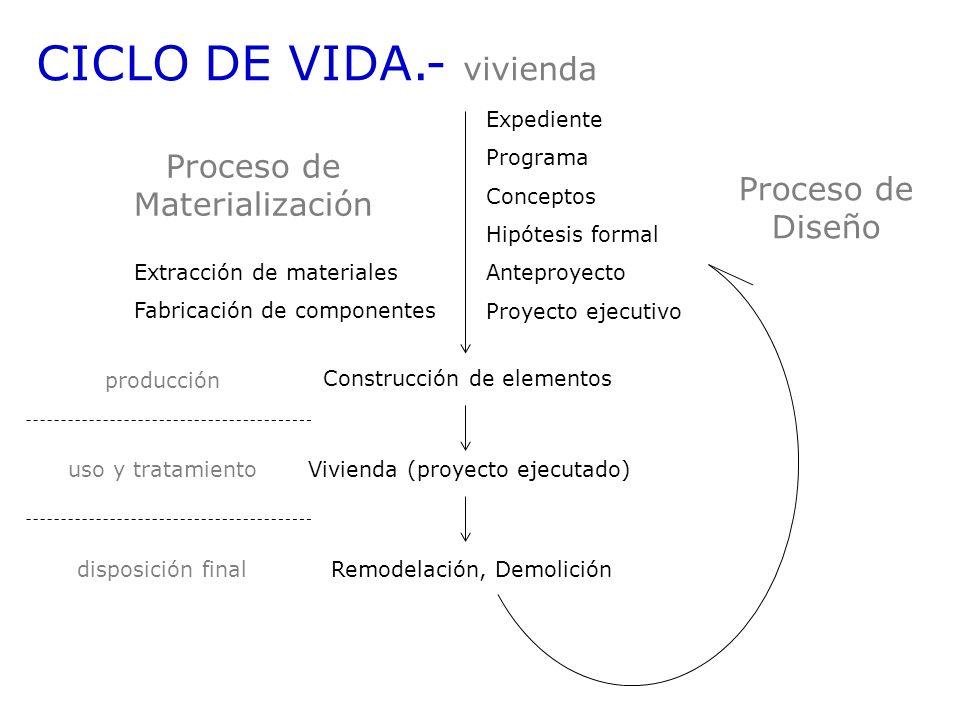 CICLO DE VIDA.- vivienda Expediente Programa Conceptos Hipótesis formal Anteproyecto Proyecto ejecutivo Proceso de Diseño Extracción de materiales Fab