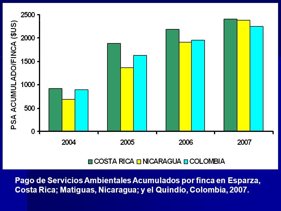 Pago de Servicios Ambientales Acumulados por finca en Esparza, Costa Rica; Matiguas, Nicaragua; y el Quindío, Colombia, 2007. a)