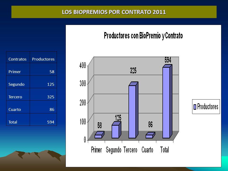 LOS BIOPREMIOS POR CONTRATO 2011 ContratosProductores Primer58 Segundo125 Tercero325 Cuarto86 Total594