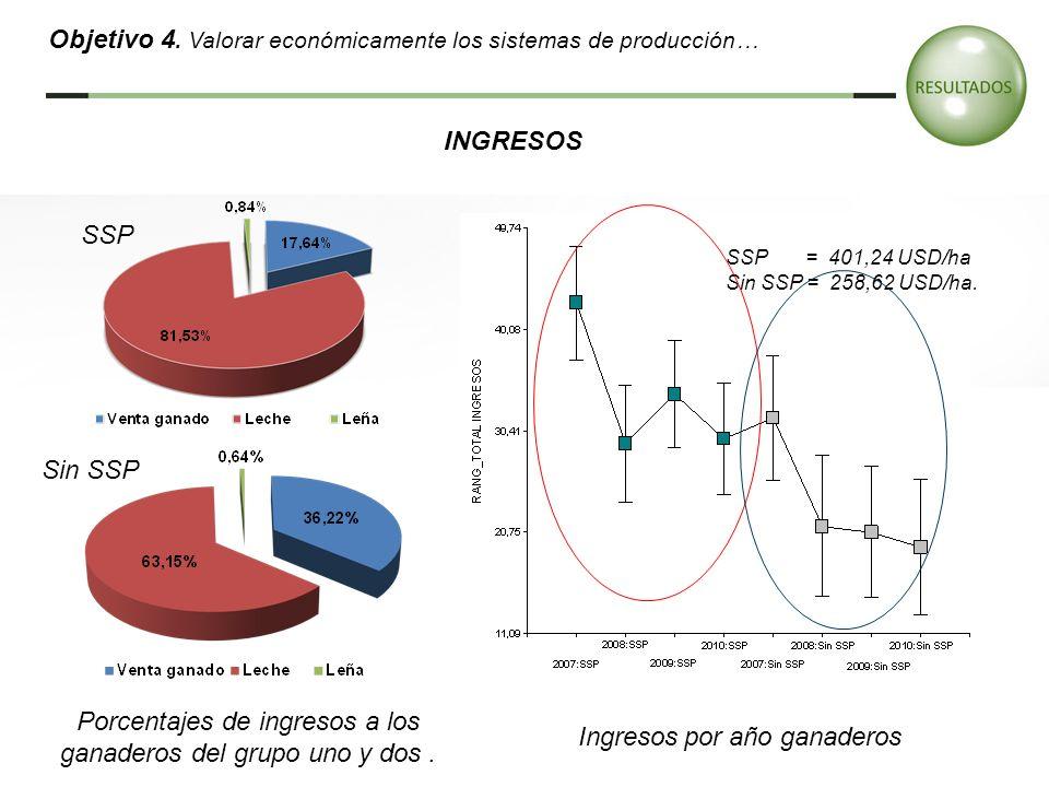 Porcentajes de ingresos a los ganaderos del grupo uno y dos. SSP Sin SSP SSP = 401,24 USD/ha Sin SSP = 258,62 USD/ha. Ingresos por año ganaderos INGRE