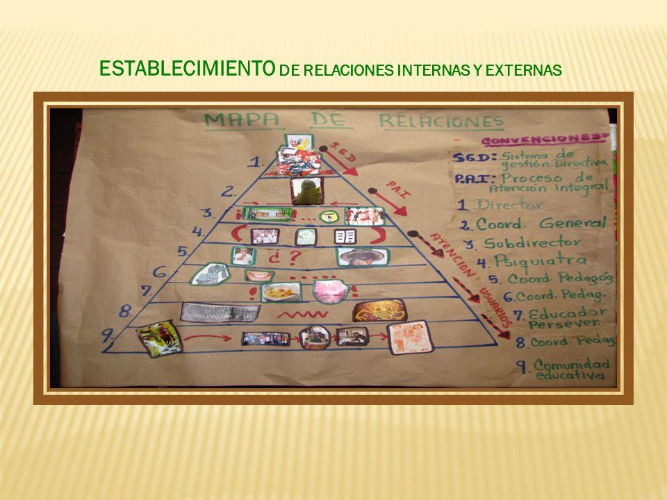ESTABLECIMIENTO DE RELACIONES INTERNAS Y EXTERNAS