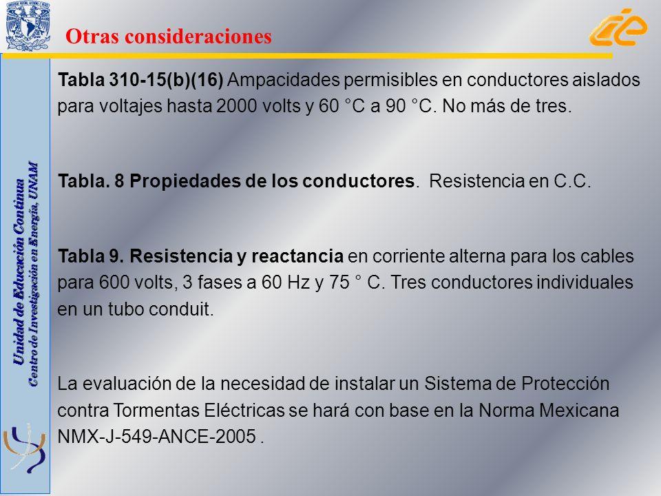Unidad de Educación Continua Centro de Investigación en Energía, UNAM Tabla 310-15(b)(16) Ampacidades permisibles en conductores aislados para voltaje