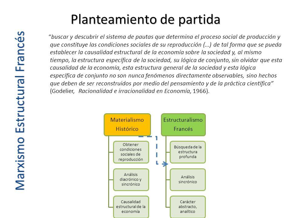 Planteamiento de partida buscar y descubrir el sistema de pautas que determina el proceso social de producción y que constituye las condiciones social