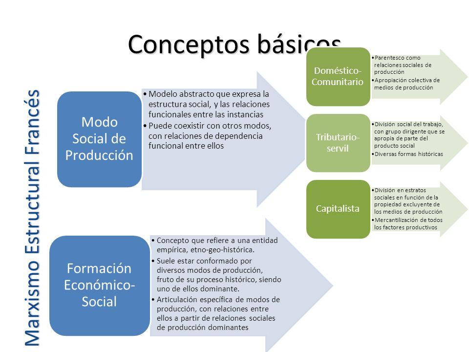 Conceptos básicos Marxismo Estructural Francés Modelo abstracto que expresa la estructura social, y las relaciones funcionales entre las instancias Pu