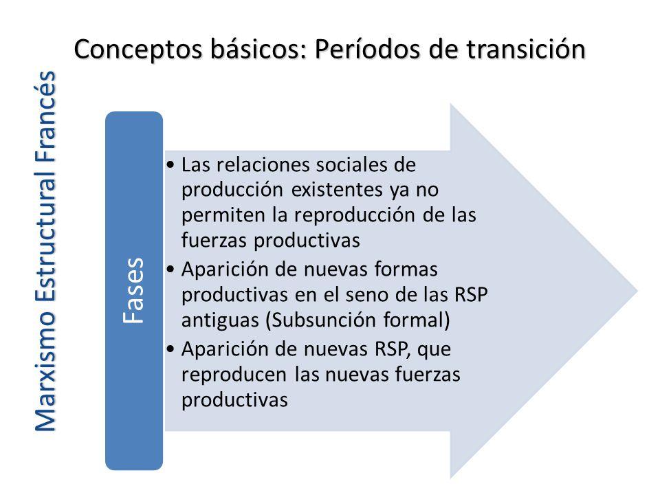 Conceptos básicos: Períodos de transición Marxismo Estructural Francés Las relaciones sociales de producción existentes ya no permiten la reproducción