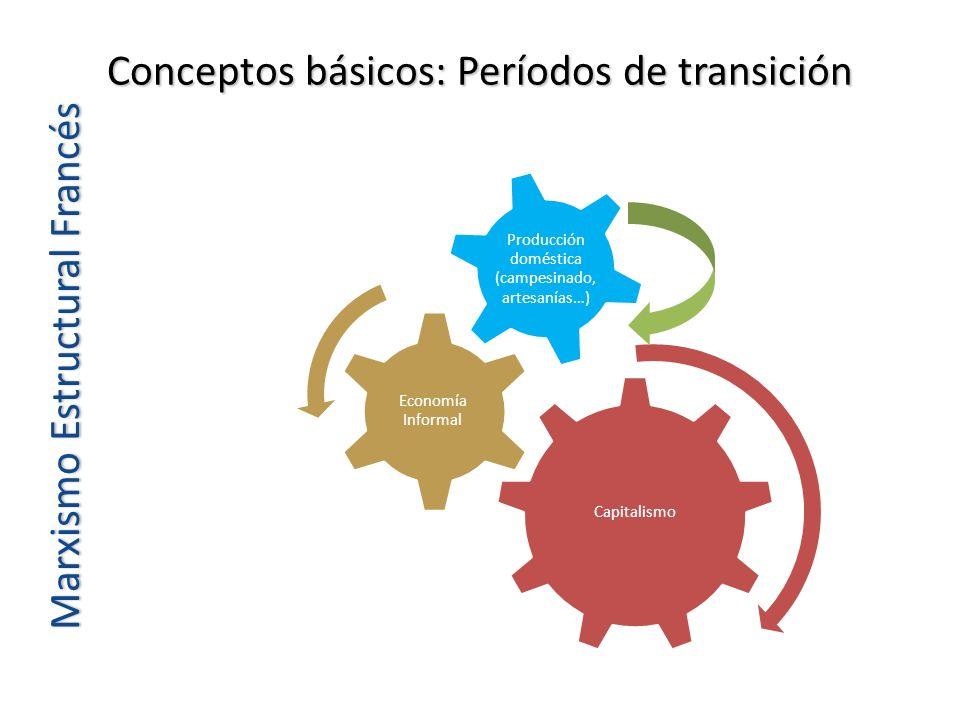 Conceptos básicos: Períodos de transición Marxismo Estructural Francés Capitalismo Economía Informal Producción doméstica (campesinado, artesanías…)