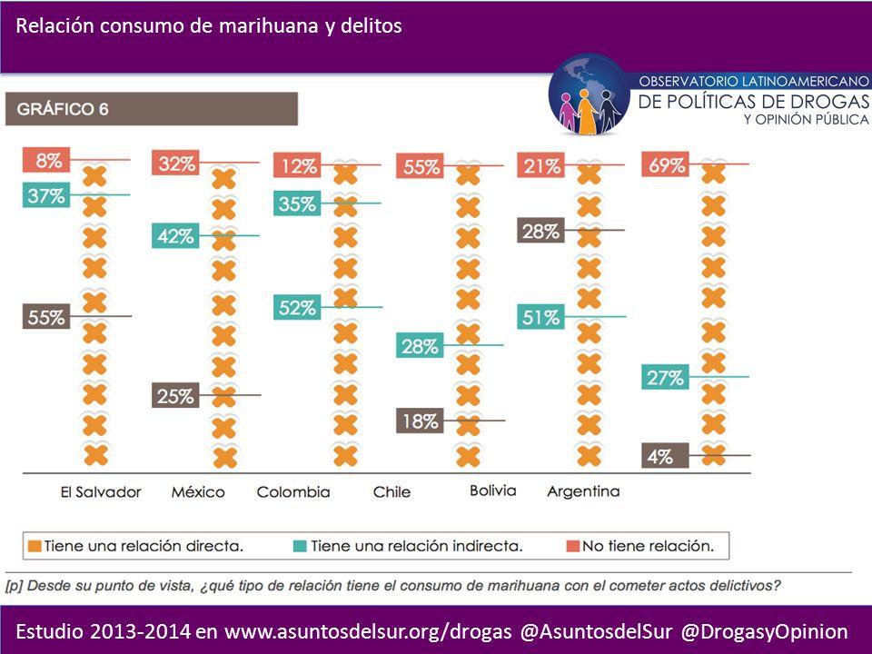 Estudio 2013-2014 en www.asuntosdelsur.org/drogas @AsuntosdelSur @DrogasyOpinion Relación consumo de marihuana y delitos
