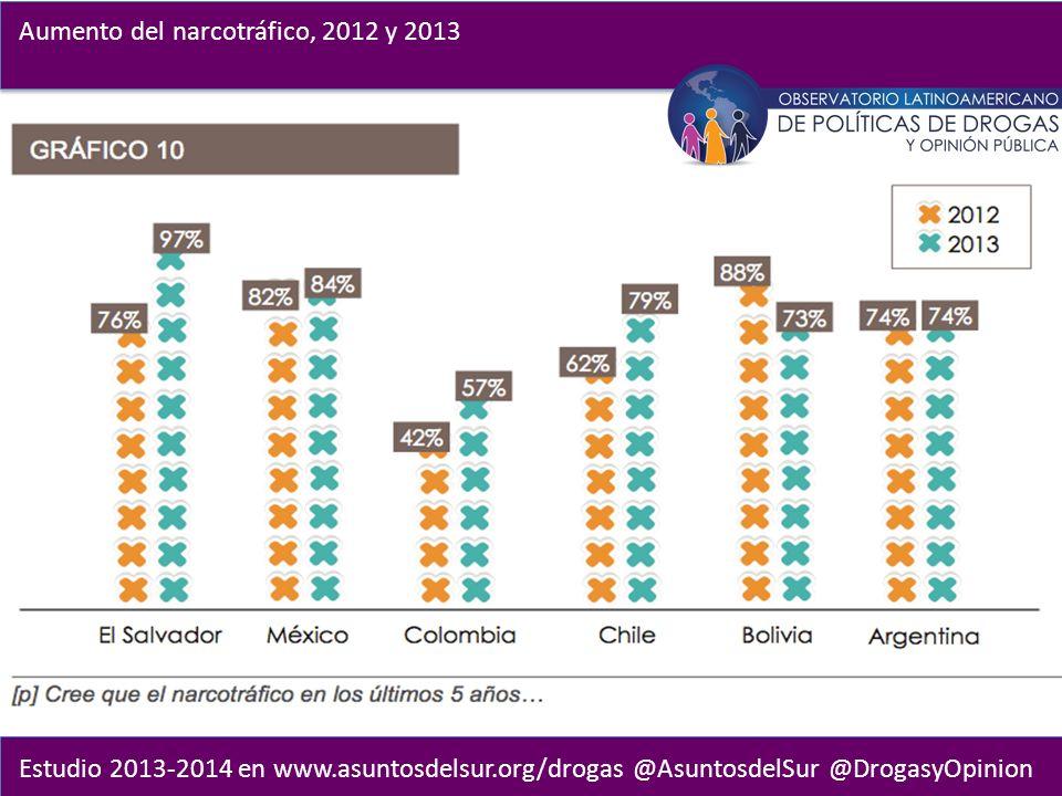 Estudio 2013-2014 en www.asuntosdelsur.org/drogas @AsuntosdelSur @DrogasyOpinion Aumento del narcotráfico, 2012 y 2013