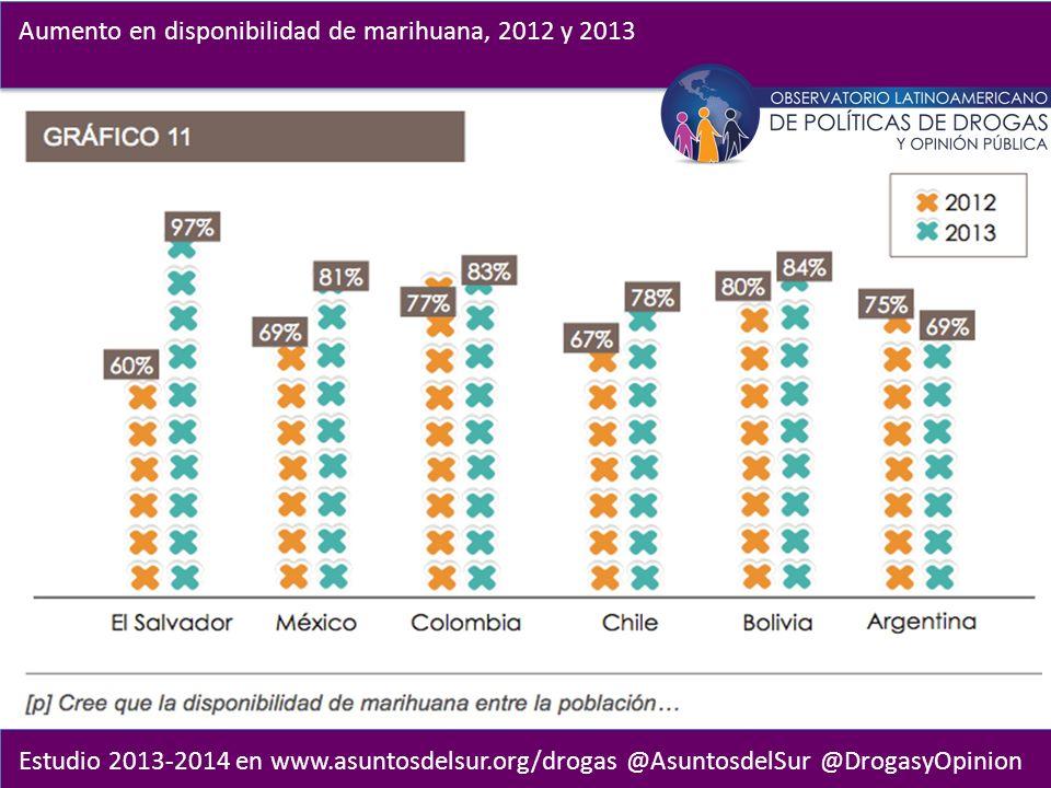 Estudio 2013-2014 en www.asuntosdelsur.org/drogas @AsuntosdelSur @DrogasyOpinion Aumento en disponibilidad de marihuana, 2012 y 2013