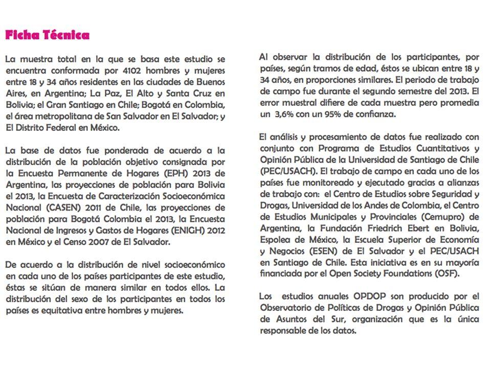 Estudio 2013-2014 en www.asuntosdelsur.org/drogas @AsuntosdelSur @DrogasyOpinion De acuerdo con la legalización de la marihuana impulsada en Uruguay