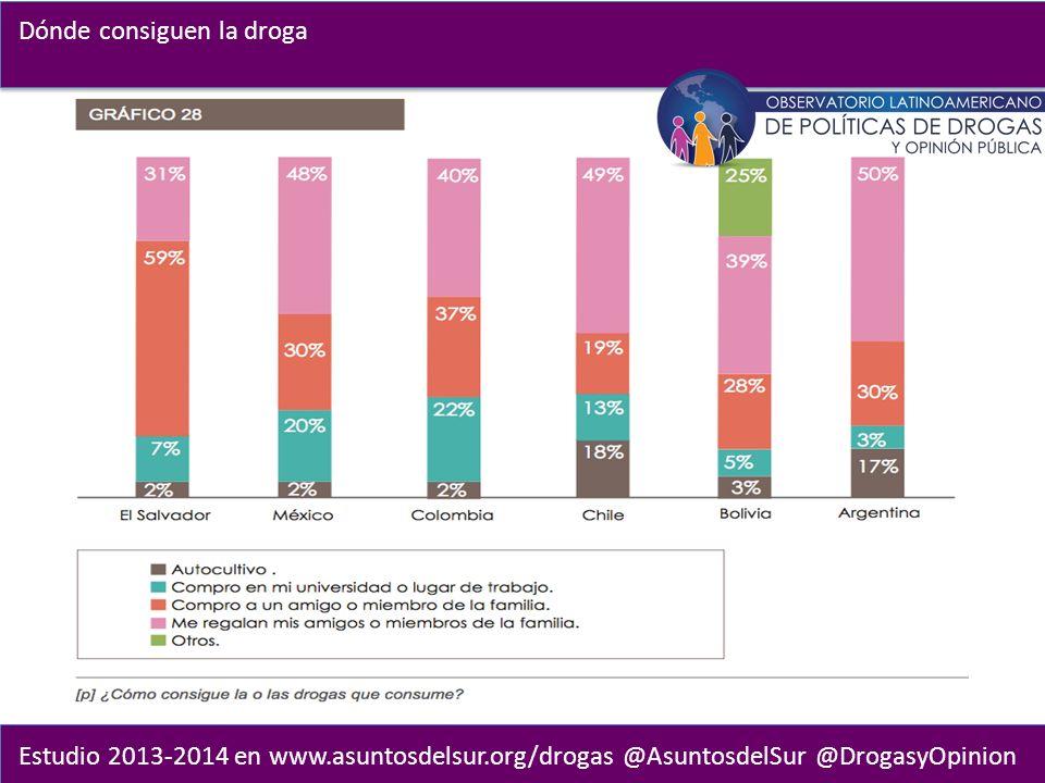 Estudio 2013-2014 en www.asuntosdelsur.org/drogas @AsuntosdelSur @DrogasyOpinion Dónde consiguen la droga