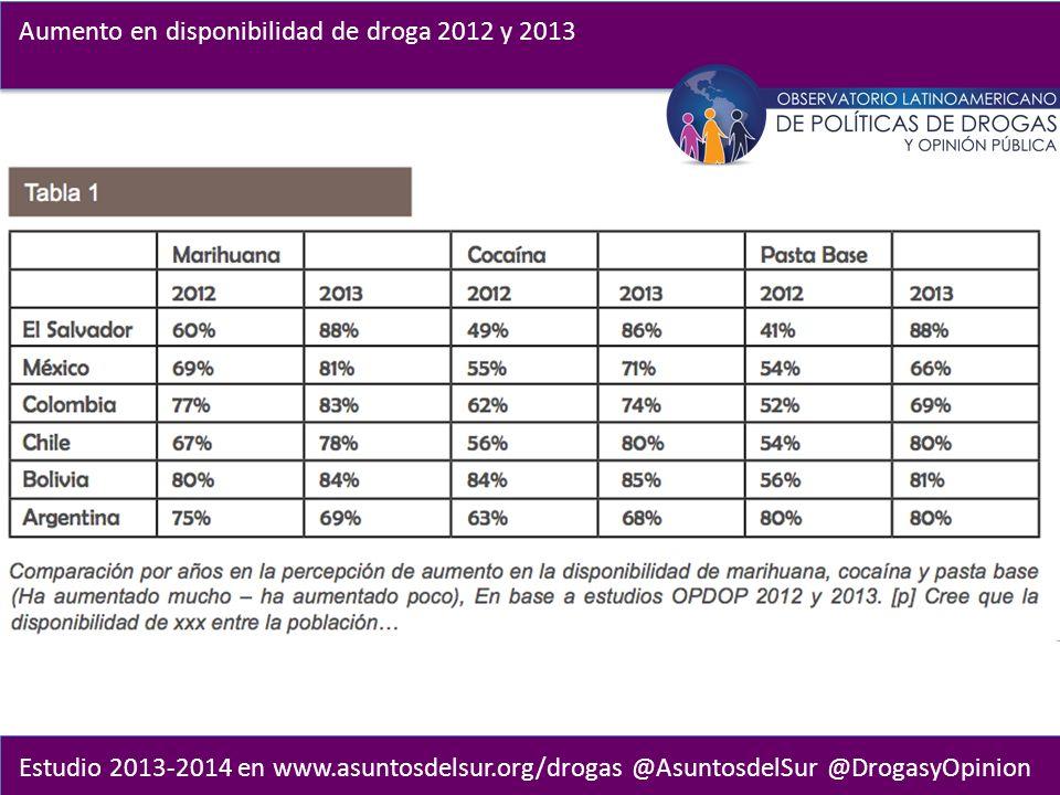 Estudio 2013-2014 en www.asuntosdelsur.org/drogas @AsuntosdelSur @DrogasyOpinion Aumento en disponibilidad de droga 2012 y 2013