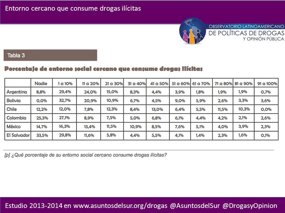Estudio 2013-2014 en www.asuntosdelsur.org/drogas @AsuntosdelSur @DrogasyOpinion Entorno cercano que consume drogas ilícitas