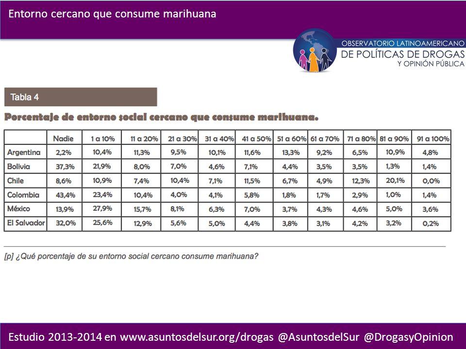 Estudio 2013-2014 en www.asuntosdelsur.org/drogas @AsuntosdelSur @DrogasyOpinion Entorno cercano que consume marihuana