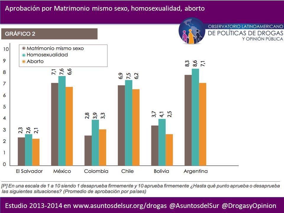 Estudio 2013-2014 en www.asuntosdelsur.org/drogas @AsuntosdelSur @DrogasyOpinion Aprobación por Matrimonio mismo sexo, homosexualidad, aborto