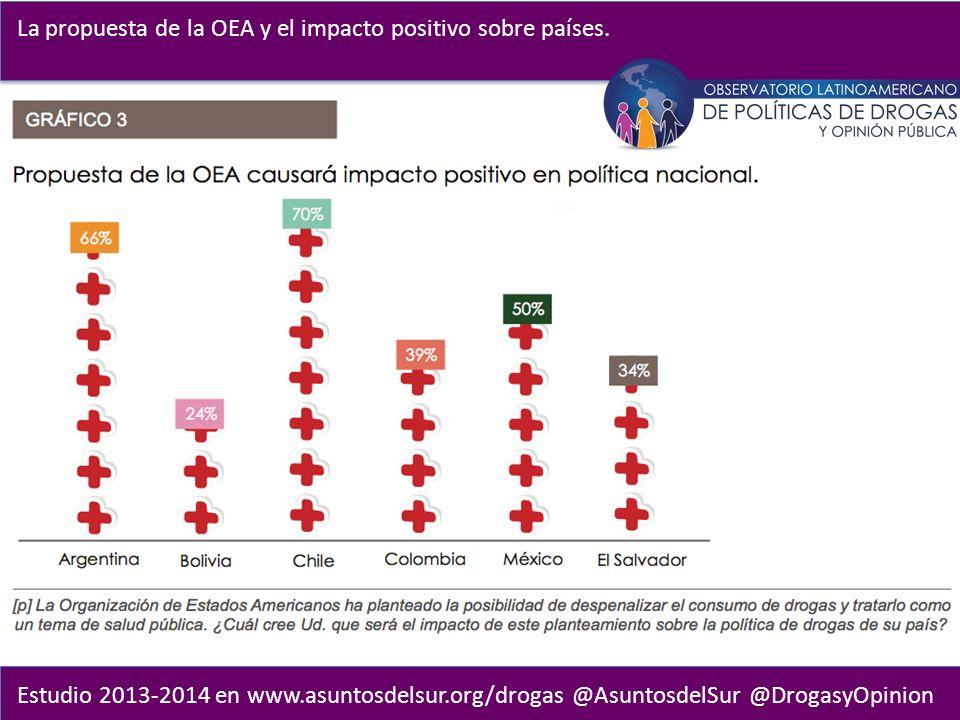 Estudio 2013-2014 en www.asuntosdelsur.org/drogas @AsuntosdelSur @DrogasyOpinion La propuesta de la OEA y el impacto positivo sobre países.
