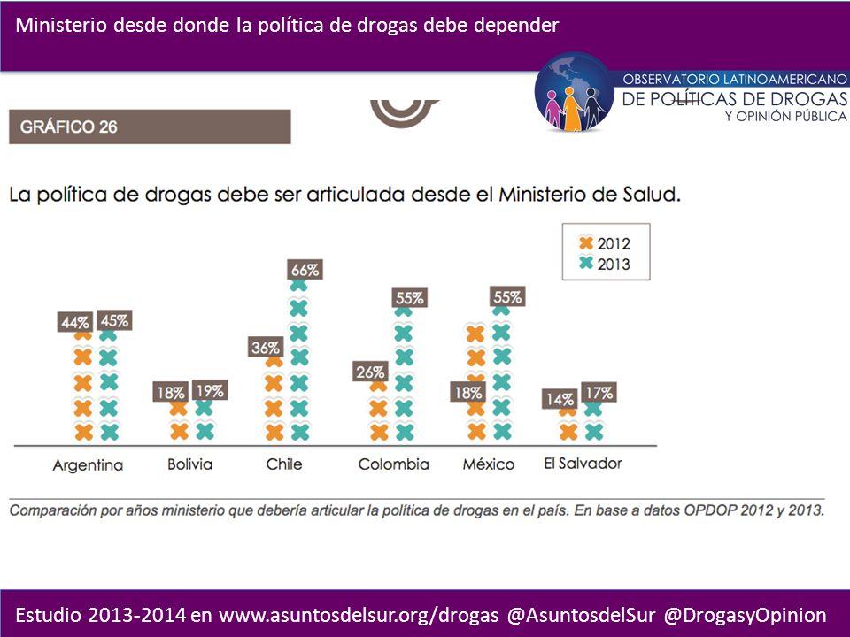 Estudio 2013-2014 en www.asuntosdelsur.org/drogas @AsuntosdelSur @DrogasyOpinion Ministerio desde donde la política de drogas debe depender