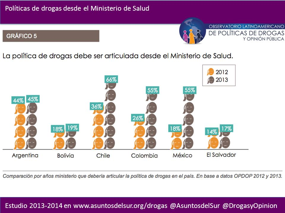 Estudio 2013-2014 en www.asuntosdelsur.org/drogas @AsuntosdelSur @DrogasyOpinion Políticas de drogas desde el Ministerio de Salud