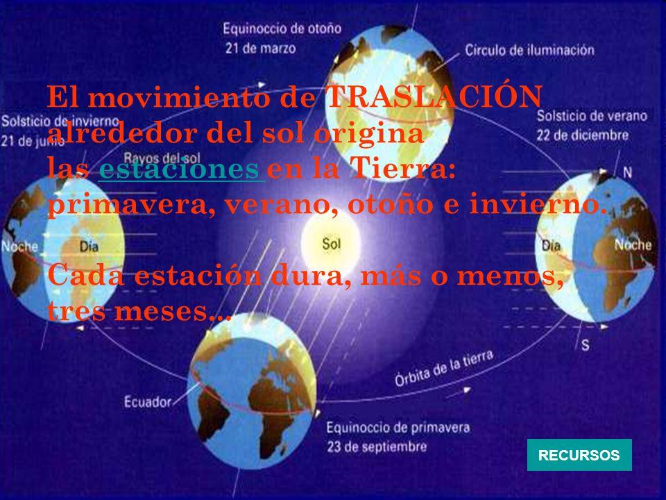 El movimiento de TRASLACIÓN alrededor del sol origina las estaciones en la Tierra:estaciones primavera, verano, otoño e invierno. Cada estación dura,