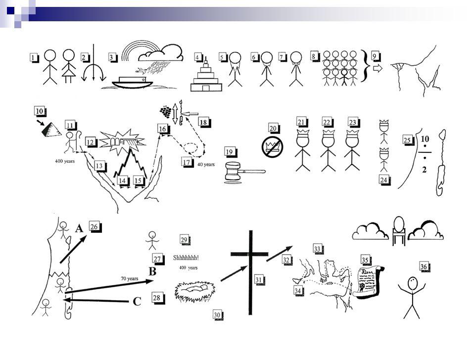 11.Moisés Guía el Pueblo fuera de Egipto. Éxodo 12:37-51 12.